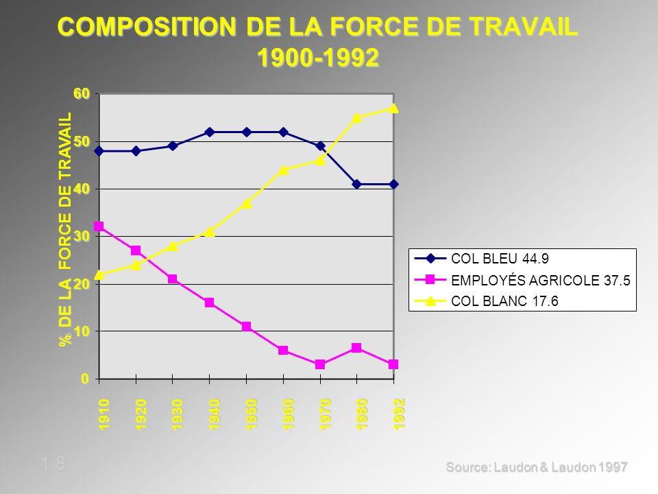 COMPOSITION DE LA FORCE DE TRAVAIL 1900-1992
