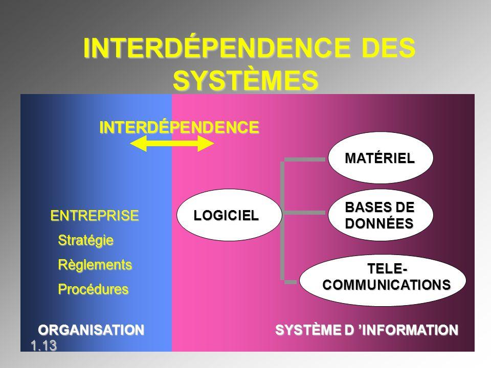 INTERDÉPENDENCE DES SYSTÈMES