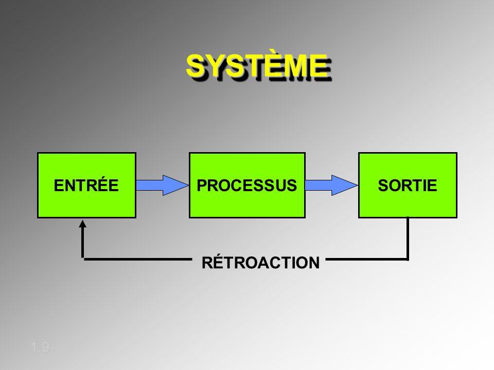 SYSTÈME ENTRÉE PROCESSUS SORTIE RÉTROACTION 1.9