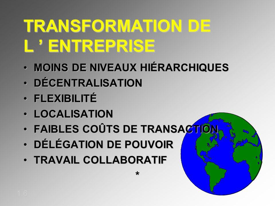 TRANSFORMATION DE L ' ENTREPRISE