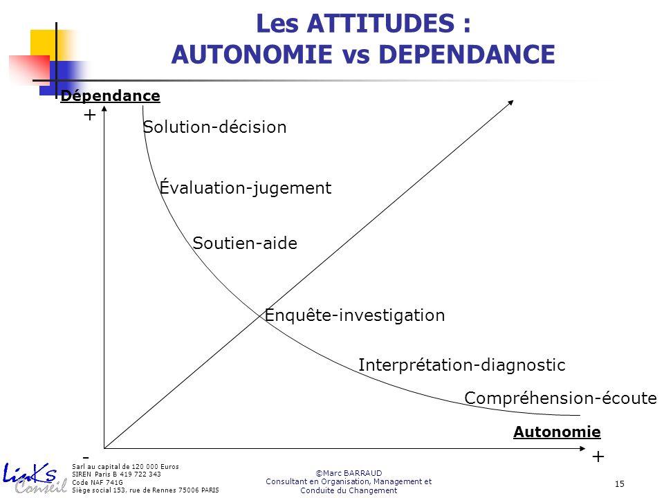 Les ATTITUDES : AUTONOMIE vs DEPENDANCE