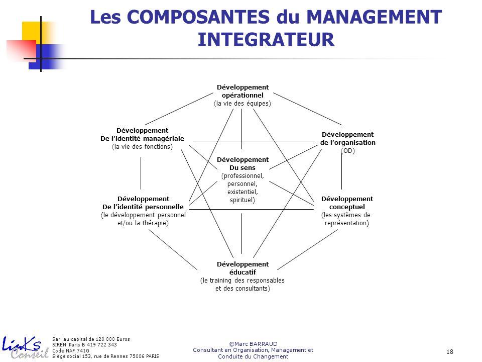 Les COMPOSANTES du MANAGEMENT INTEGRATEUR