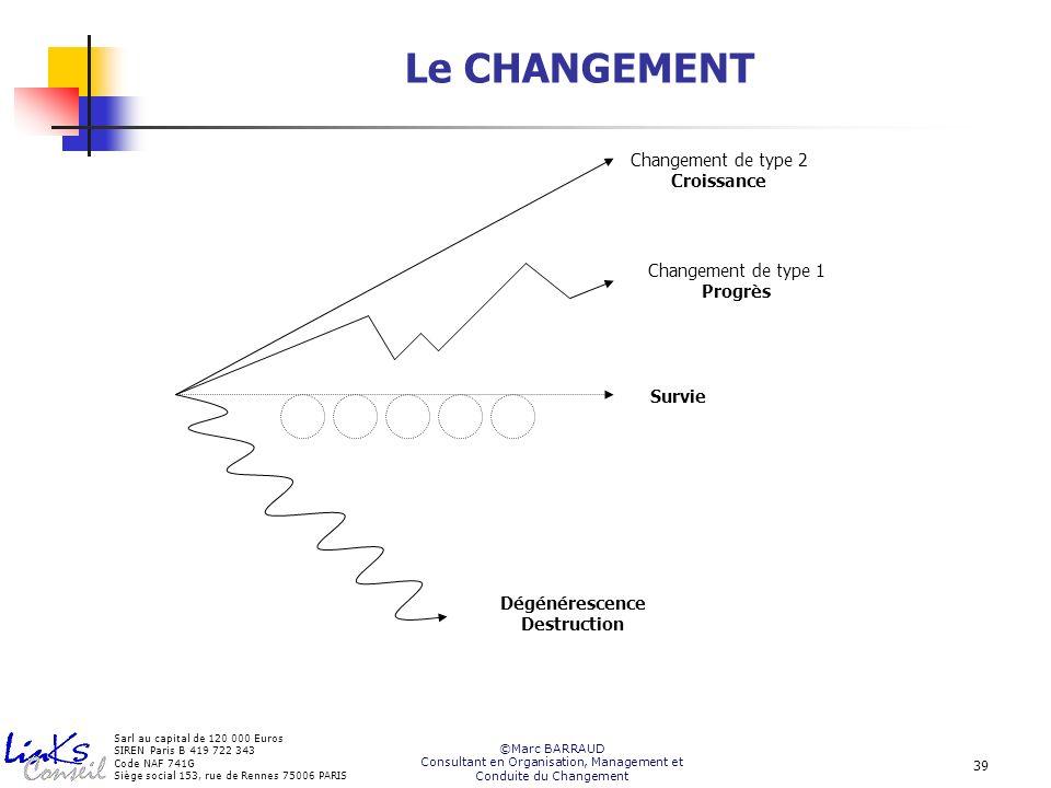 Consultant en Organisation, Management et Conduite du Changement