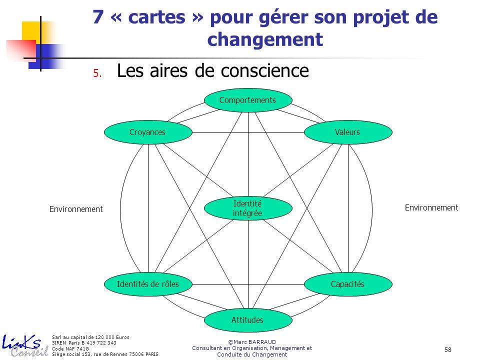 7 « cartes » pour gérer son projet de changement