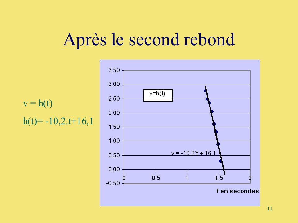 Après le second rebond v = h(t) h(t)= -10,2.t+16,1 3,00 v=h(t) 2,50