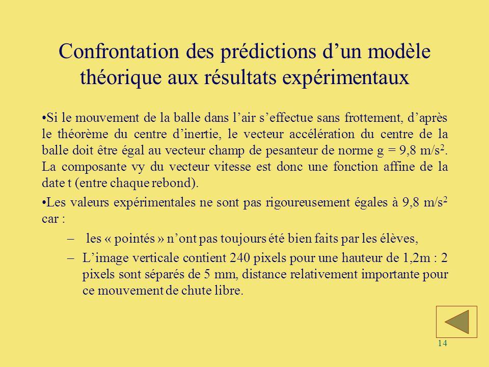 Confrontation des prédictions d'un modèle théorique aux résultats expérimentaux