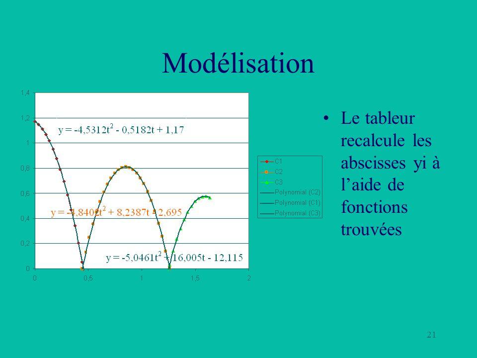 Modélisation Le tableur recalcule les abscisses yi à l'aide de fonctions trouvées
