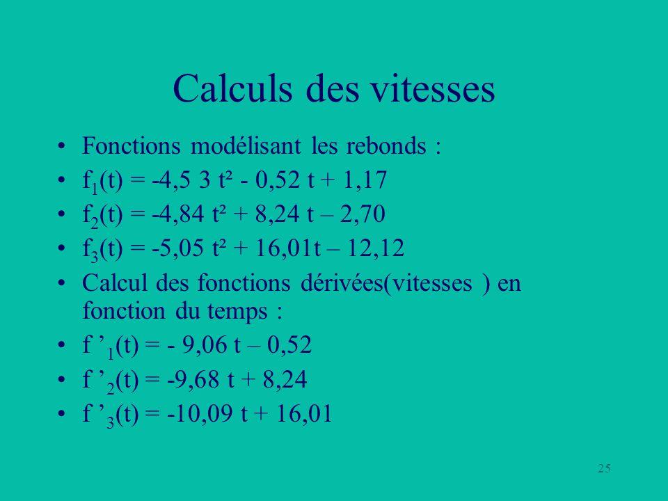 Calculs des vitesses Fonctions modélisant les rebonds :