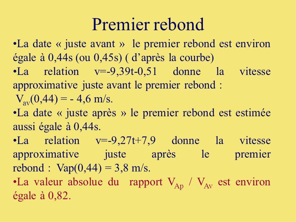 Premier rebond La date « juste avant » le premier rebond est environ égale à 0,44s (ou 0,45s) ( d'après la courbe)