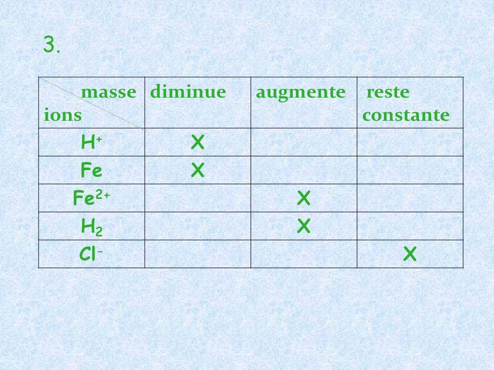 3. masse ions diminue augmente reste constante H+ X Fe Fe2+ H2 Cl-