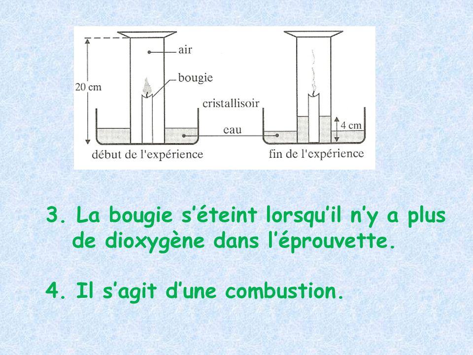 3. La bougie s'éteint lorsqu'il n'y a plus de dioxygène dans l'éprouvette.