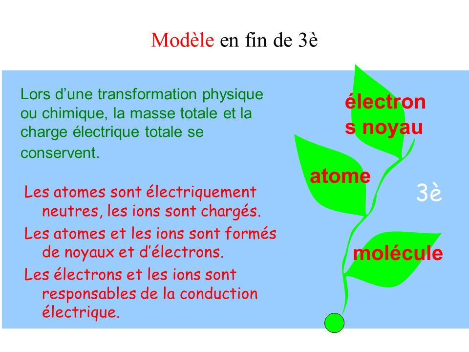3è Modèle en fin de 3è électrons noyau atome molécule