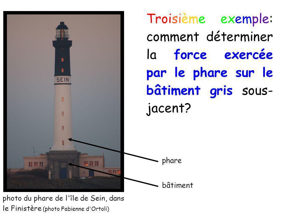 Troisième exemple: comment déterminer la force exercée par le phare sur le bâtiment gris sous-jacent