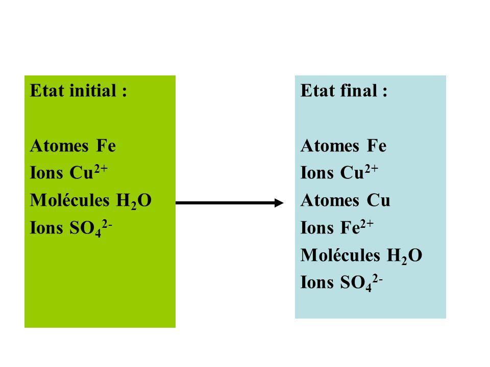 Etat initial : Atomes Fe. Ions Cu2+ Molécules H2O. Ions SO42- Etat final : Atomes Fe. Ions Cu2+