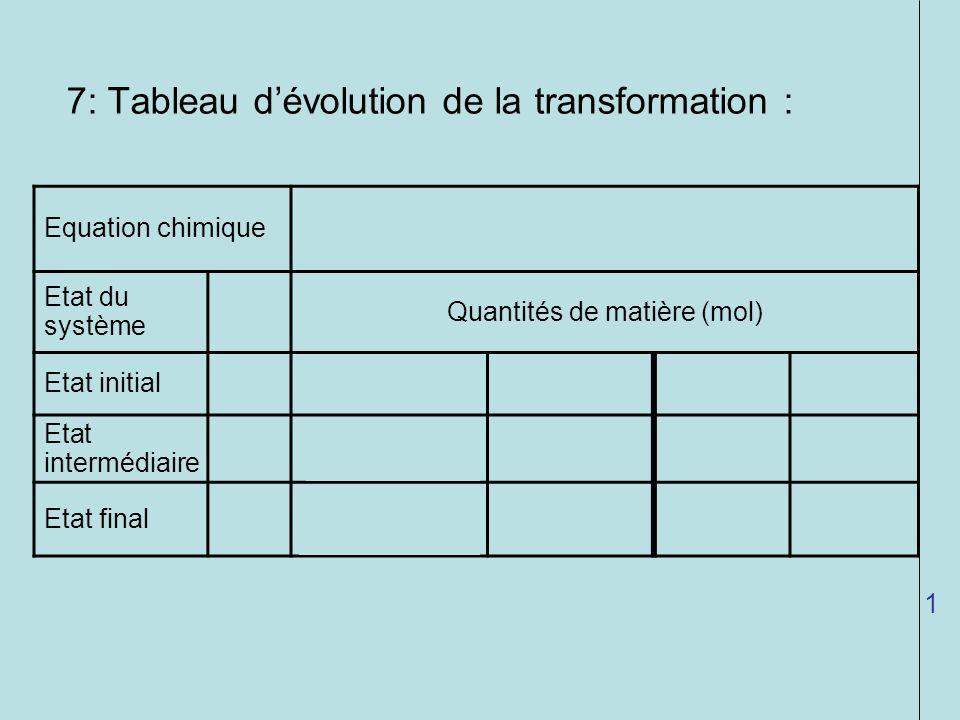 Quantités de matière (mol)