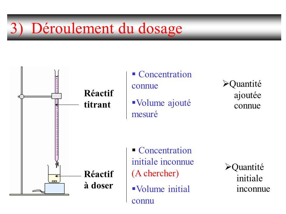 3) Déroulement du dosage
