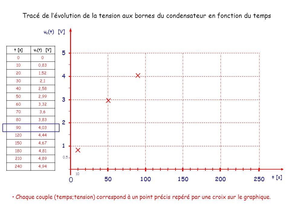 Tracé de l'évolution de la tension aux bornes du condensateur en fonction du temps