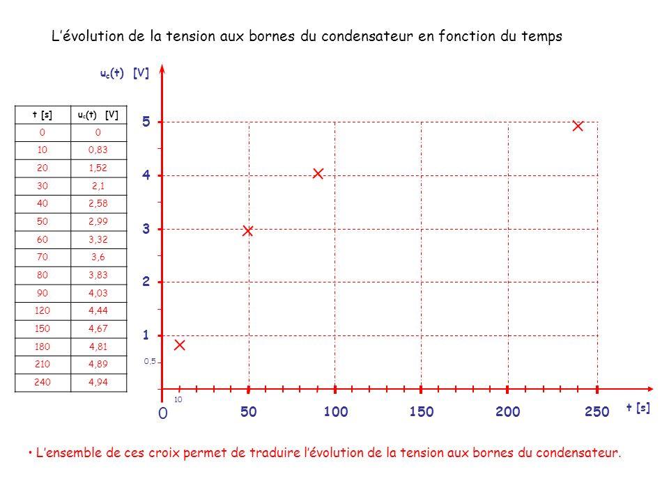L'évolution de la tension aux bornes du condensateur en fonction du temps