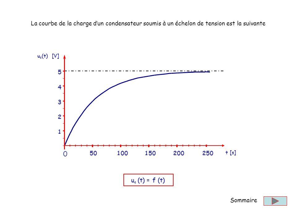 La courbe de la charge d'un condensateur soumis à un échelon de tension est la suivante