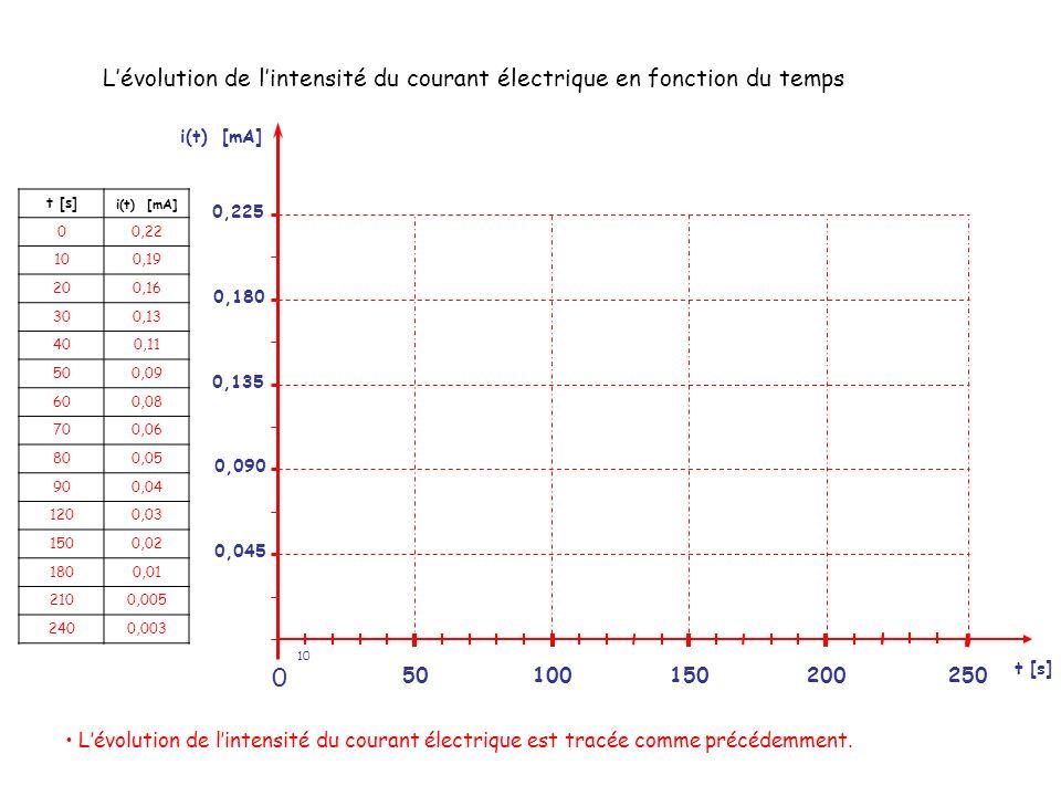 L'évolution de l'intensité du courant électrique en fonction du temps