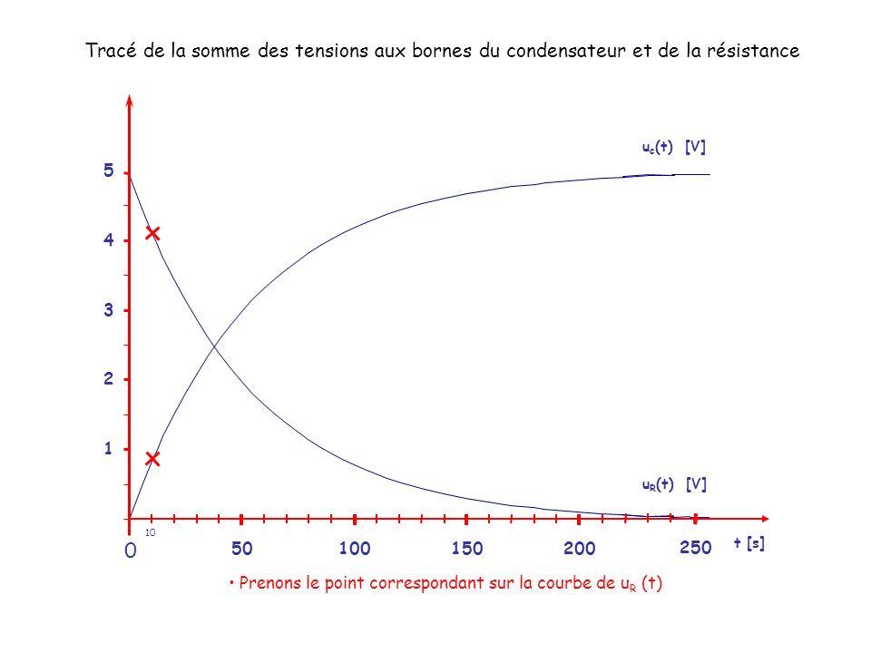 Prenons le point correspondant sur la courbe de uR (t)