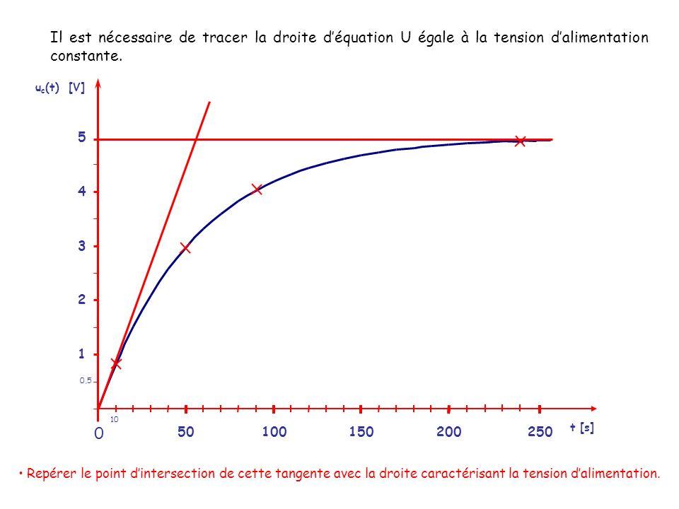 Il est nécessaire de tracer la droite d'équation U égale à la tension d'alimentation constante.
