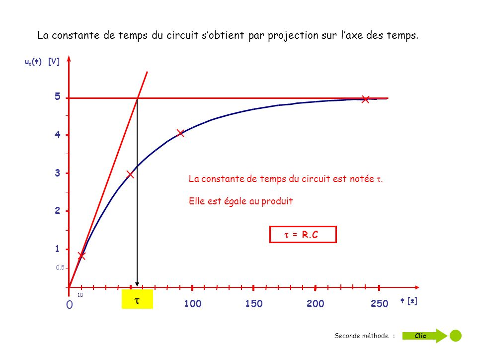 La constante de temps du circuit s'obtient par projection sur l'axe des temps.