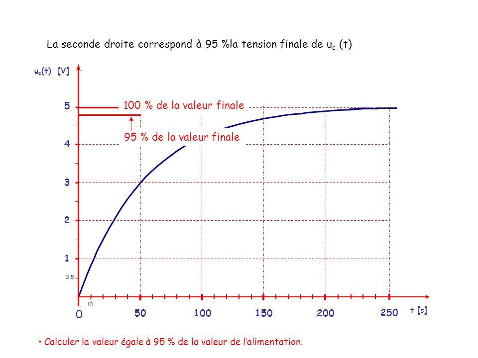 La seconde droite correspond à 95 %la tension finale de uc (t)