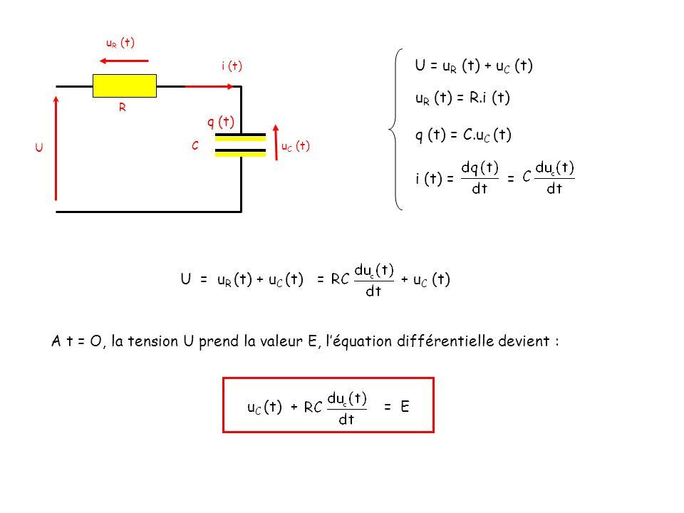 U = uR (t) + uC (t) = + uC (t)