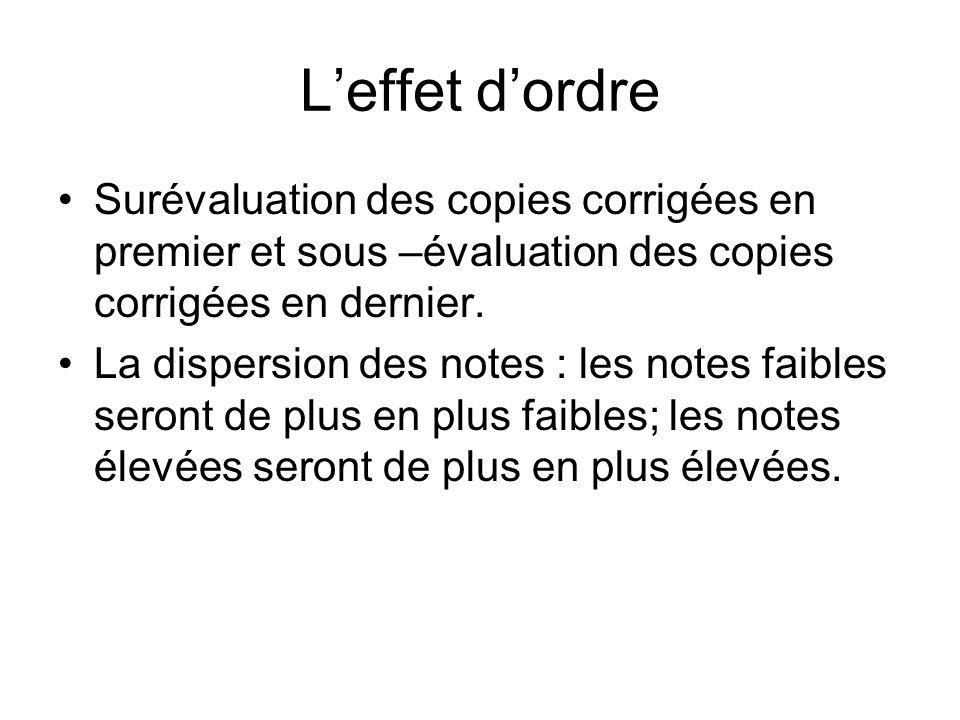 L'effet d'ordre Surévaluation des copies corrigées en premier et sous –évaluation des copies corrigées en dernier.