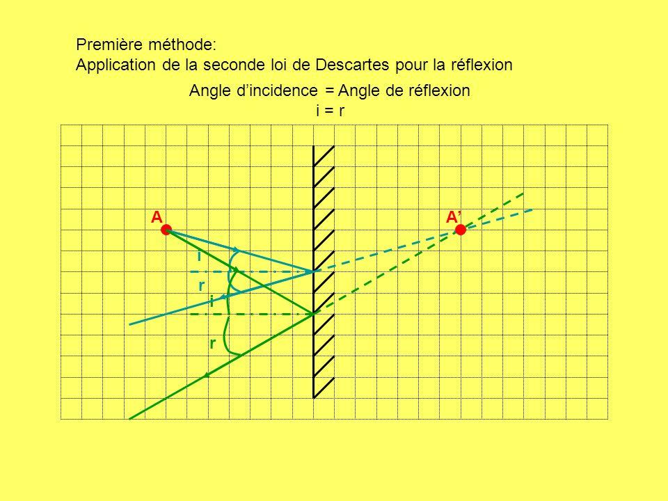 Angle d'incidence = Angle de réflexion