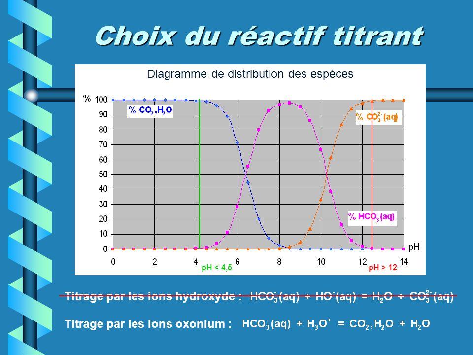 Choix du réactif titrant
