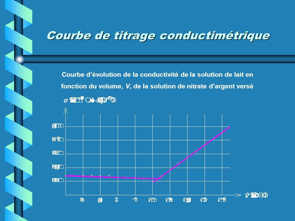 Courbe de titrage conductimétrique