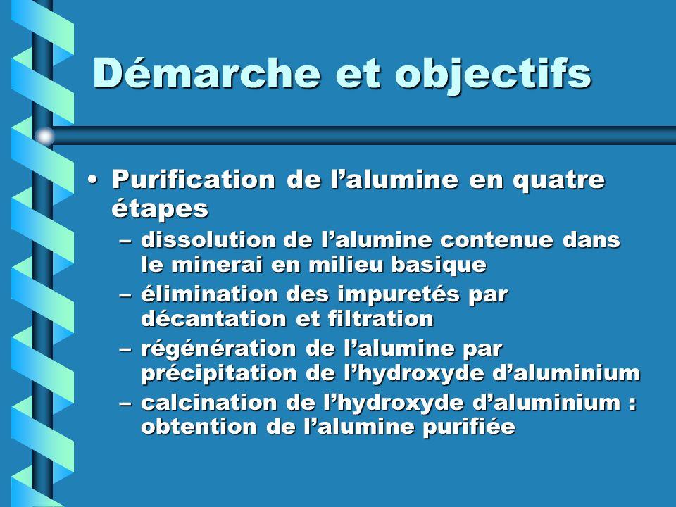 Démarche et objectifs Purification de l'alumine en quatre étapes