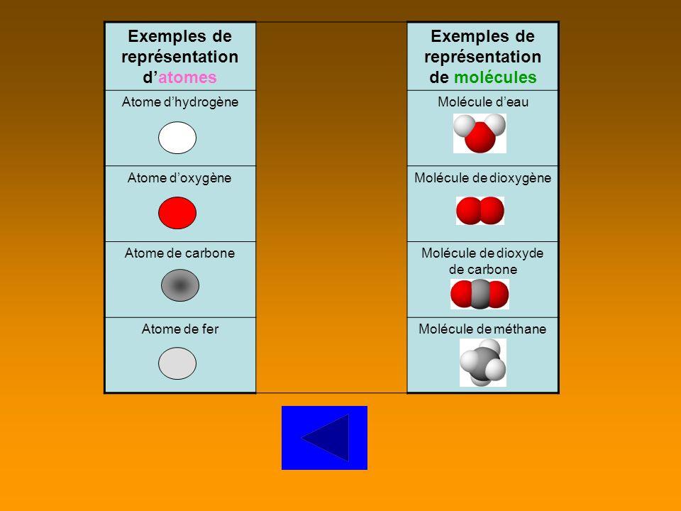 Exemples de représentation d'atomes
