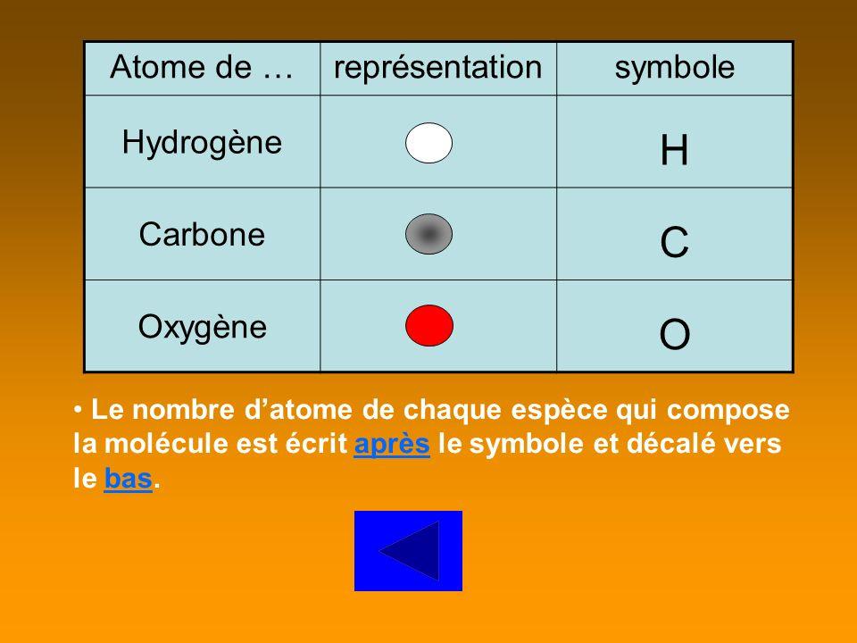 H C O Atome de … représentation symbole Hydrogène Carbone Oxygène