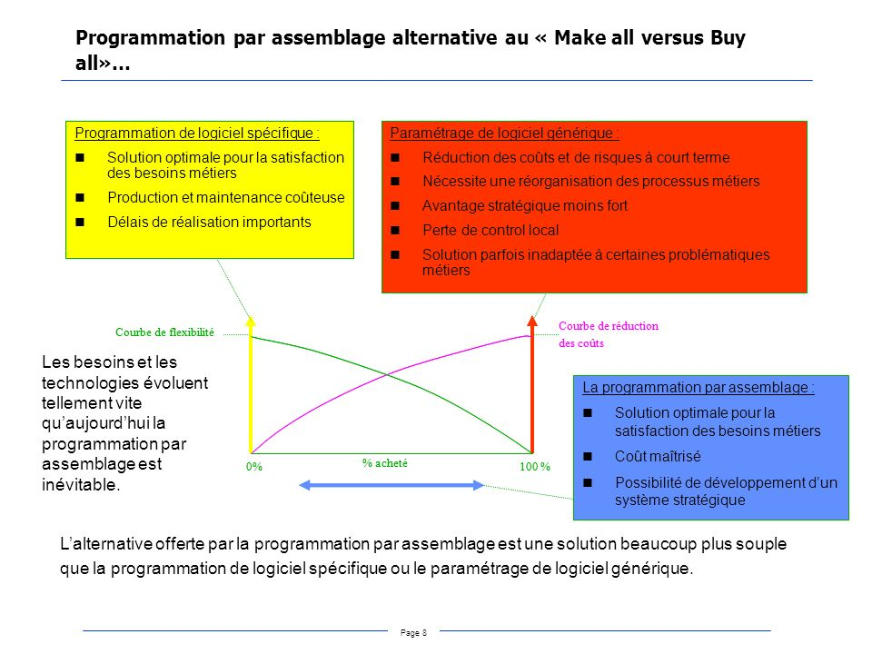 Programmation par assemblage alternative au « Make all versus Buy all»…