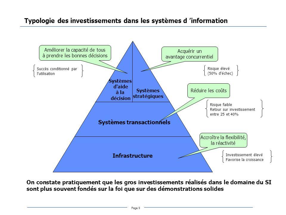 Typologie des investissements dans les systèmes d 'information