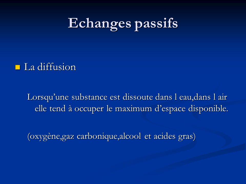 Echanges passifs La diffusion