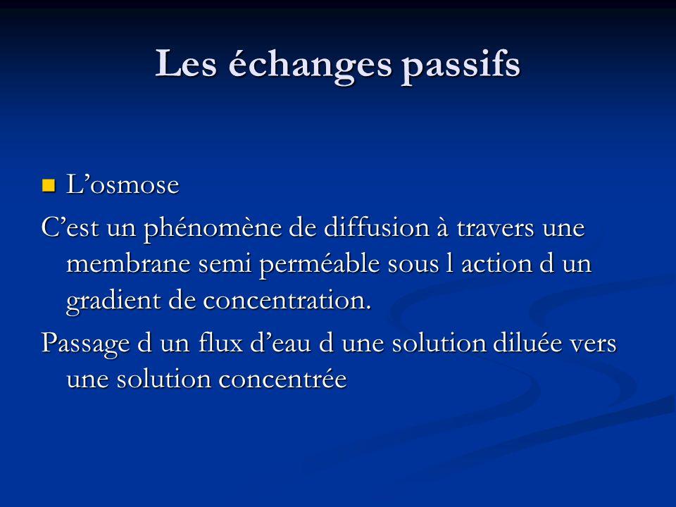 Les échanges passifs L'osmose