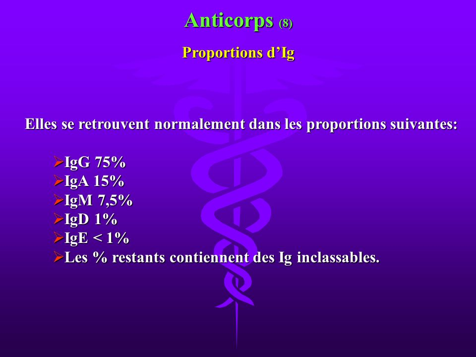 Anticorps (8) Proportions d'Ig
