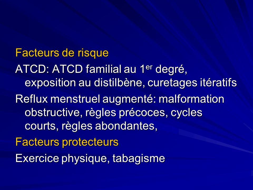 Facteurs de risque ATCD: ATCD familial au 1er degré, exposition au distilbène, curetages itératifs.