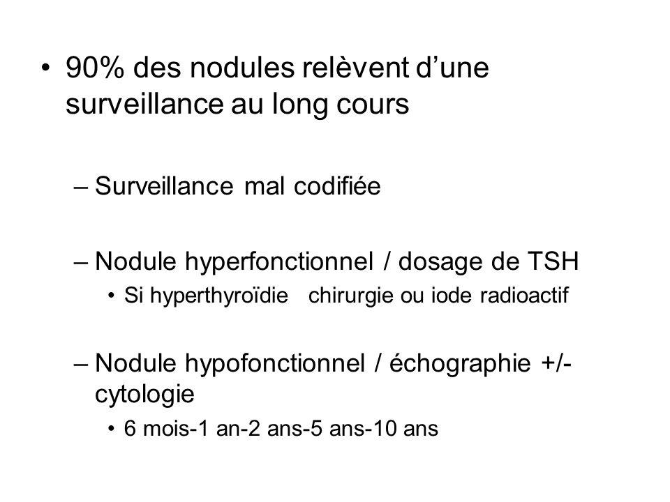 90% des nodules relèvent d'une surveillance au long cours