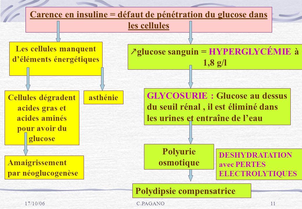 ↗glucose sanguin = HYPERGLYCÉMIE à 1,8 g/l