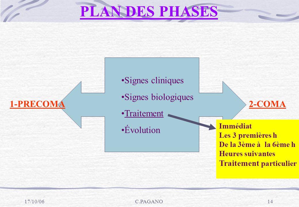 PLAN DES PHASES Signes cliniques Signes biologiques Traitement