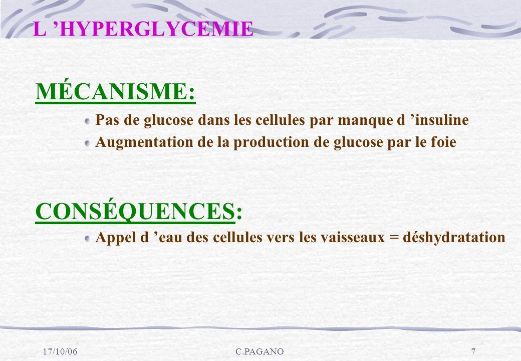 MÉCANISME: CONSÉQUENCES: L 'HYPERGLYCEMIE