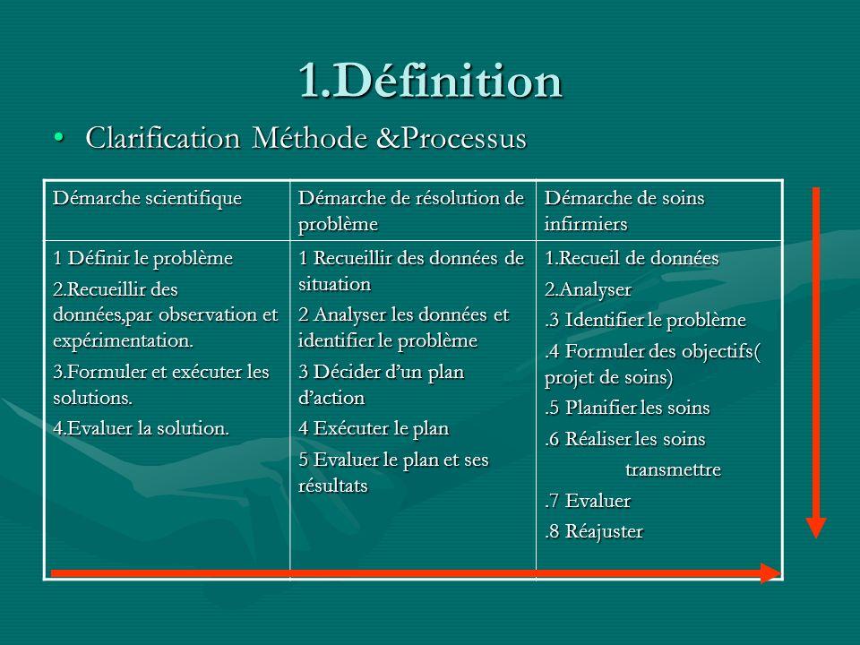 1.Définition Clarification Méthode &Processus Démarche scientifique