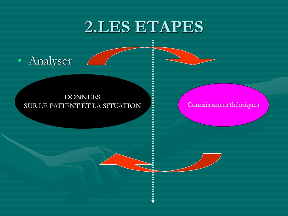 2.LES ETAPES Analyser DONNEES SUR LE PATIENT ET LA SITUATION