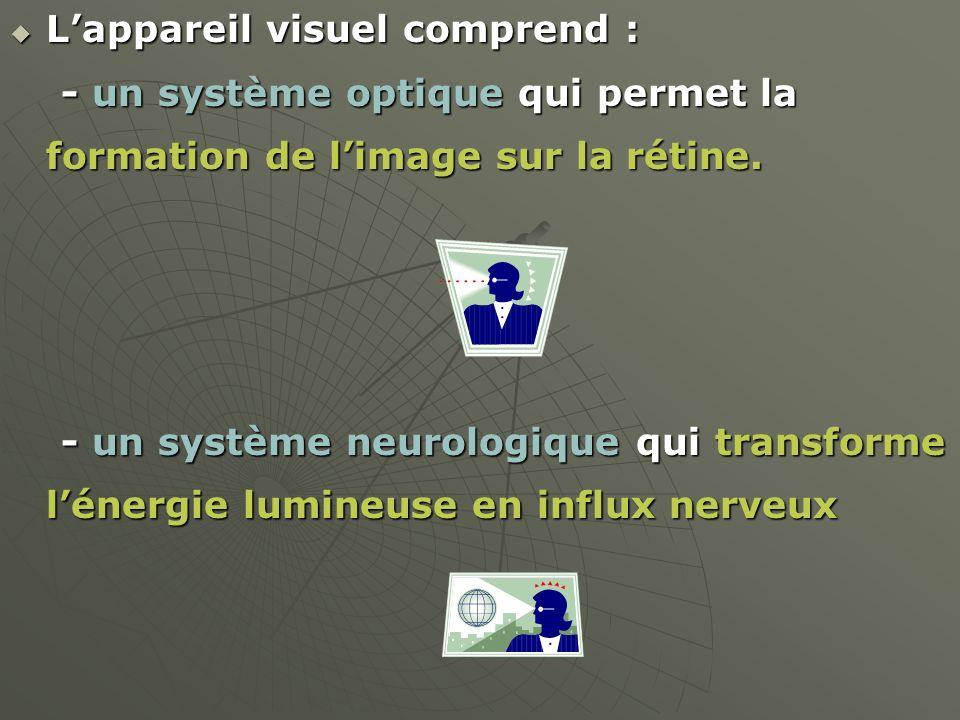 L'appareil visuel comprend :
