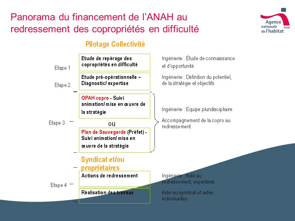 Panorama du financement de l'ANAH au redressement des copropriétés en difficulté